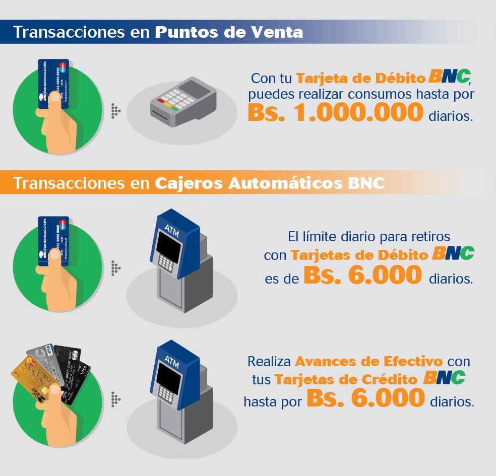 Transacciones en POS y ATM 4-01